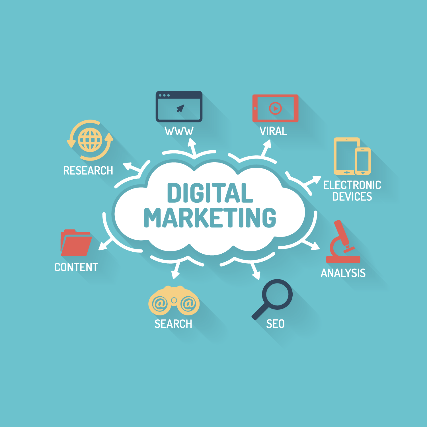 A Few Details About Digital Marketing Career